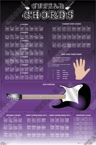 Guitar Chords by Maxi Posters